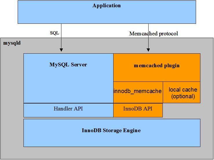 Le cache de requ234te mysql server administration workbench