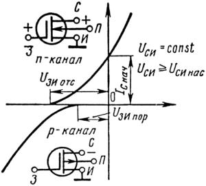 Проходные характеристики МДП-транзистора с каналом n- и p-типов проводимости.