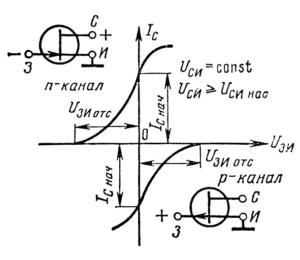 Проходные характеристики полевого транзистора с управляющим p-n переходом с каналом n- и p-типов проводимости.